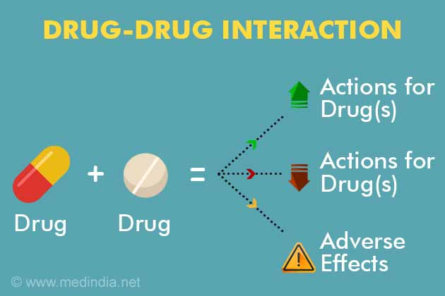Drug Interaction Checker