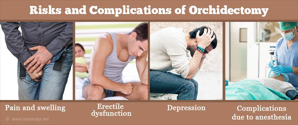 Risks and Complications of Orchidectomy