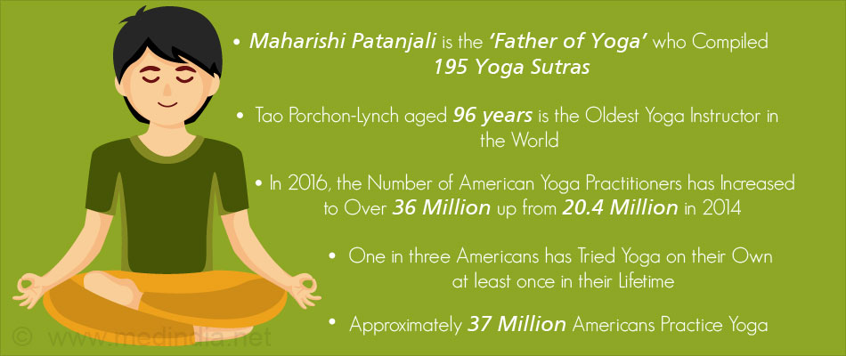 Patanjali Yoga Types Of