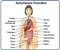 Autoimmune Disorders - About
