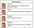 Headache / Cephalgia