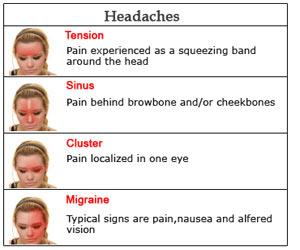 Headache | Cephalgia - Types & Symptoms