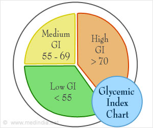 Test Your Knowledge on Glycemic Index