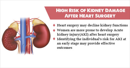 Higher Risk of Kidney Damage After Heart Surgery Not Restricted to Women