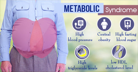 Metabolic Syndrome Calculator