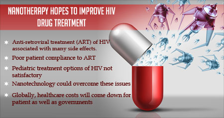 Nanomedicine Hopes to Improve HIV Drug Treatment