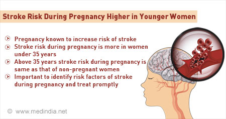 Pregnancy Related Stroke Risk Higher in Women Less Than 35 Years Compared to Older Women