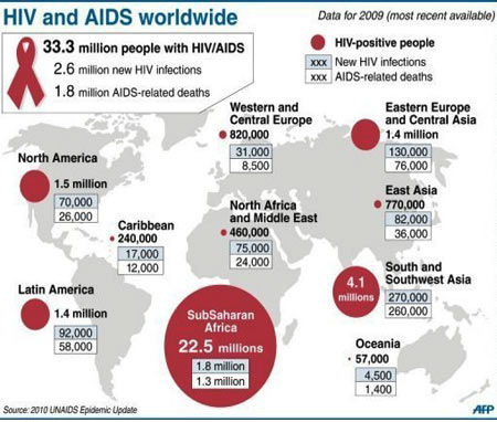 the history and causes of aids