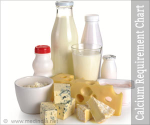 Recommended Calcium Intake Calculator | Daily Calcium Requirement Chart