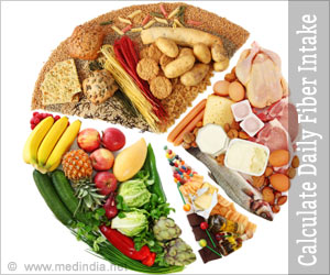 Recommended Daily Fiber Intake | Fiber in Diet calculator
