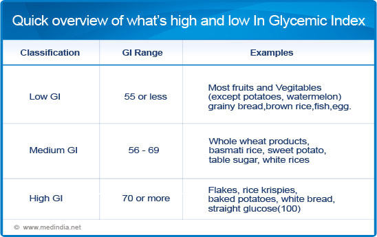 glycemic index calculator online,