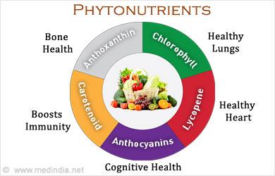 Health Benefits Of Foods List