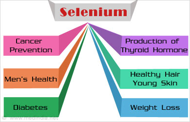 Selenium - Natural Source Better than Supplements