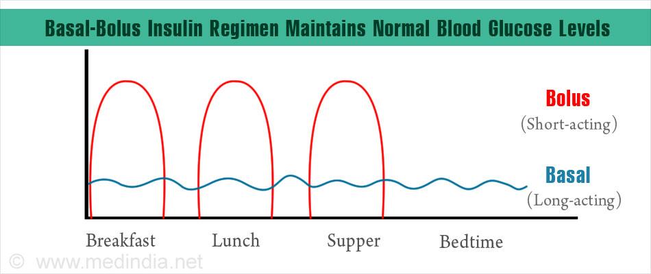 optimal management of basal bolus insulin regimen. Black Bedroom Furniture Sets. Home Design Ideas