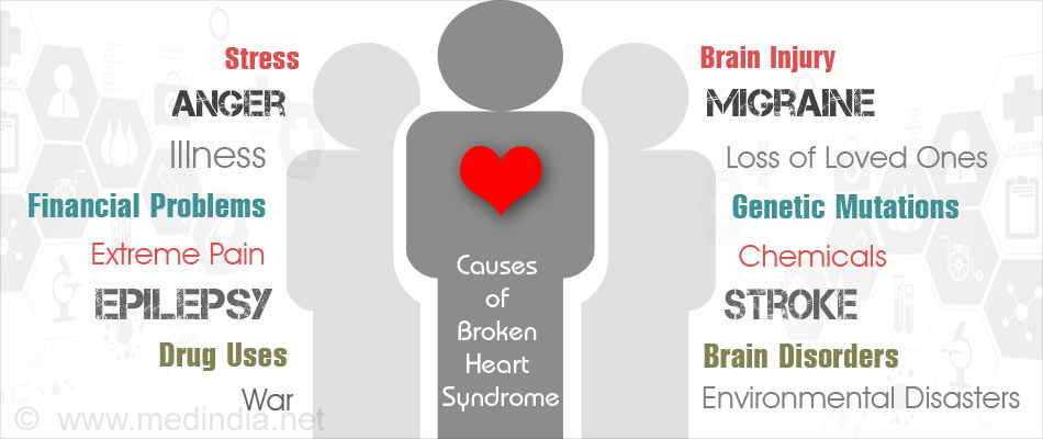 Symptoms of heart break