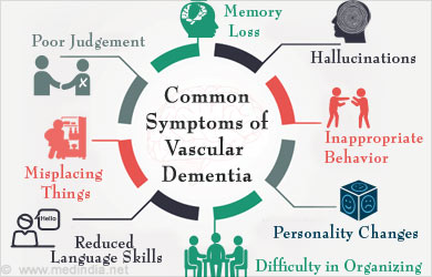 the common signs and symptoms of dementia