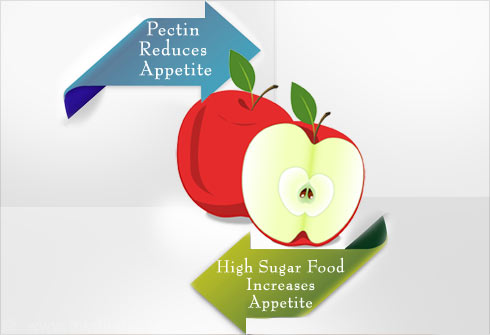 Top Fruits that Curb Appetite