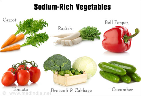 Sodium Rich Foods - Slideshow