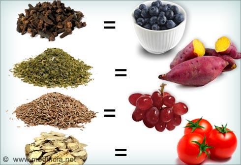 Antioxidant Rich Spices